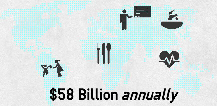 Annual Cost of Poverty Aid Infographic