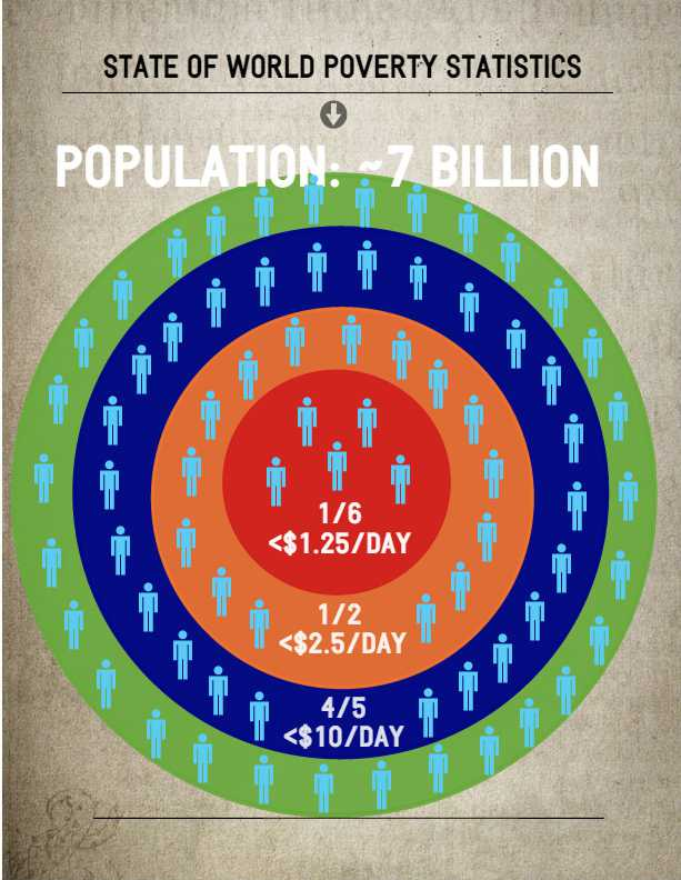 Global Poverty Statistic Infographic Agora