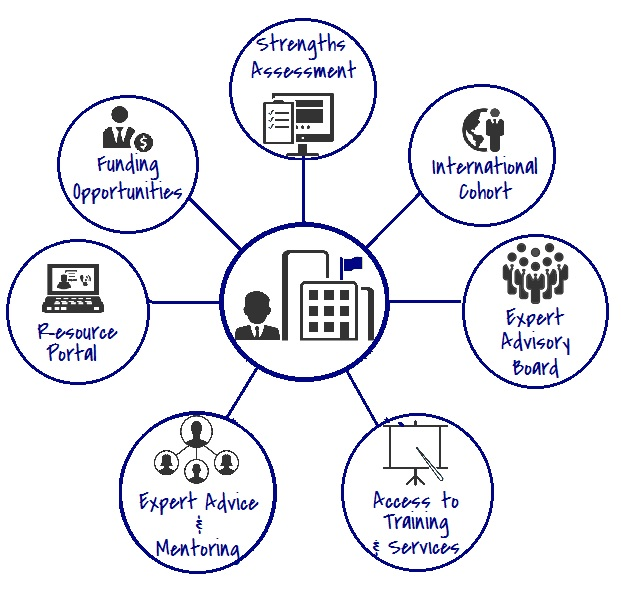 Venture Village Overview Socially Conscious Enterprise